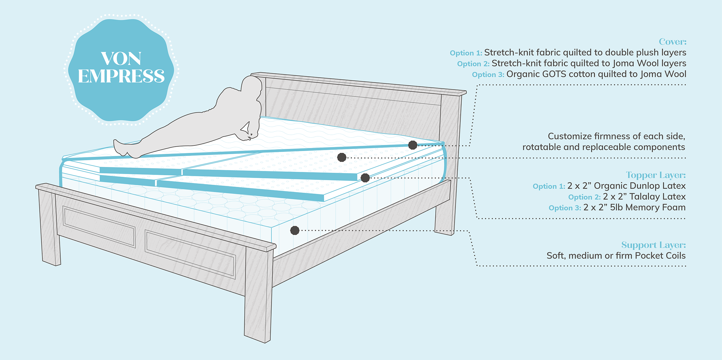 Pocket Coil Mattress Diagram - Von Empress