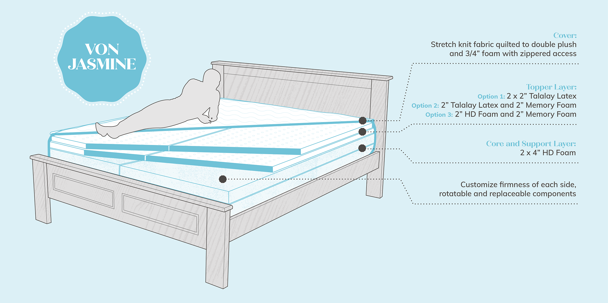 Hybrid Mattress Diagram - Von Jasmine