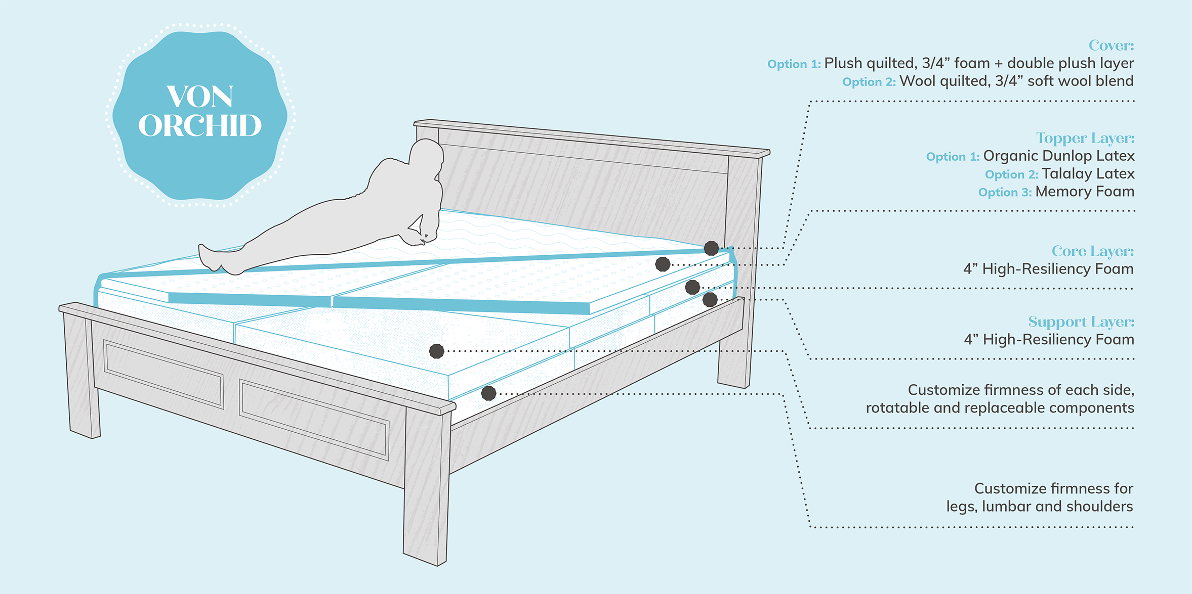 Hybrid Mattress Diagram - Von Orchid