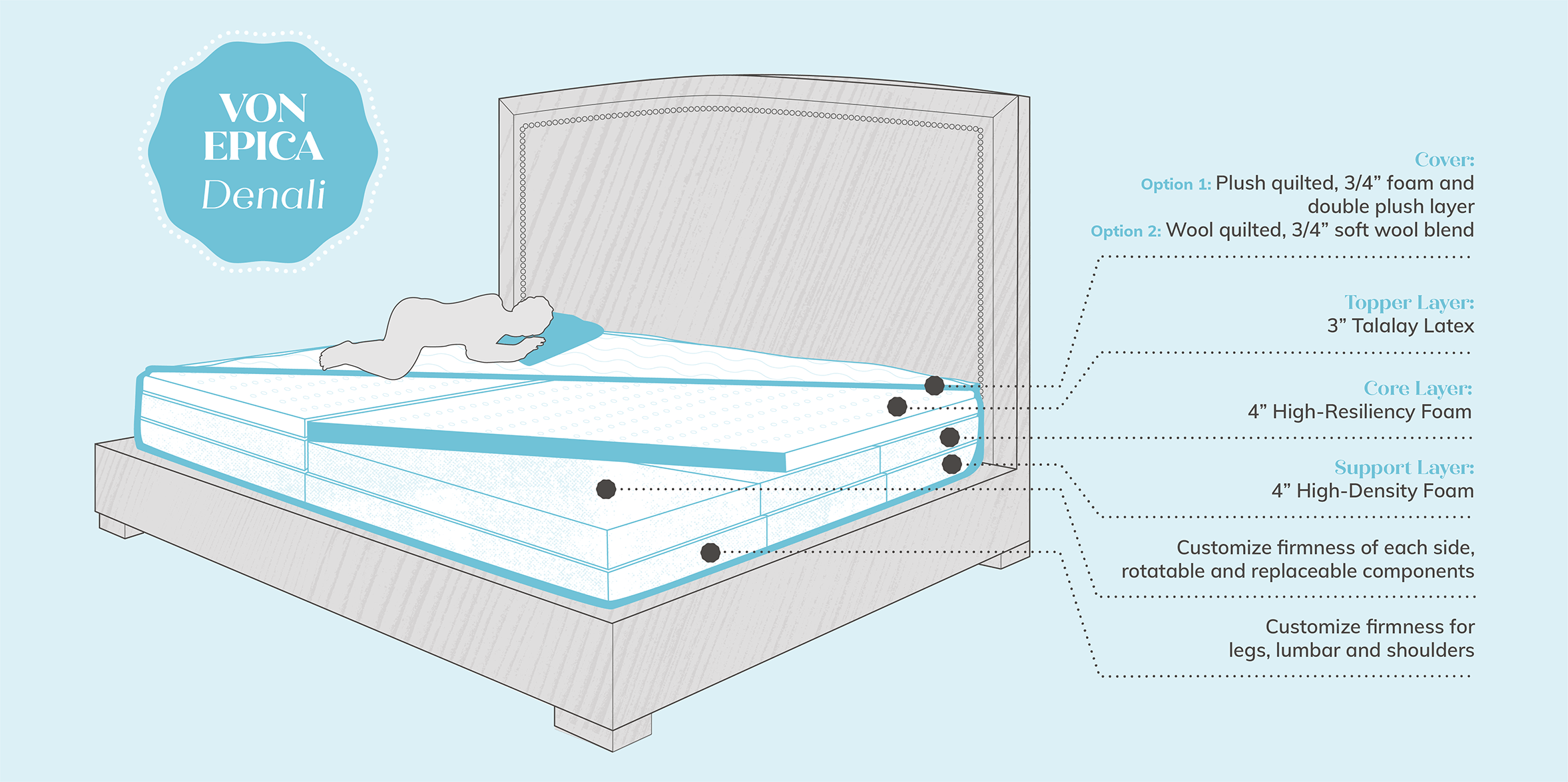 Oversized Mattress Diagram - Von Epica Denali