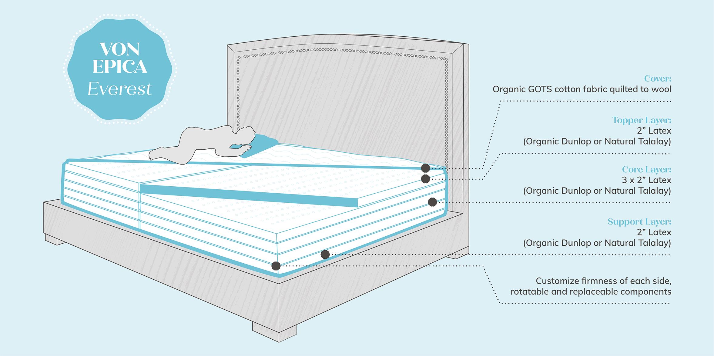 Oversized Mattress Diagram - Von Epica Everest