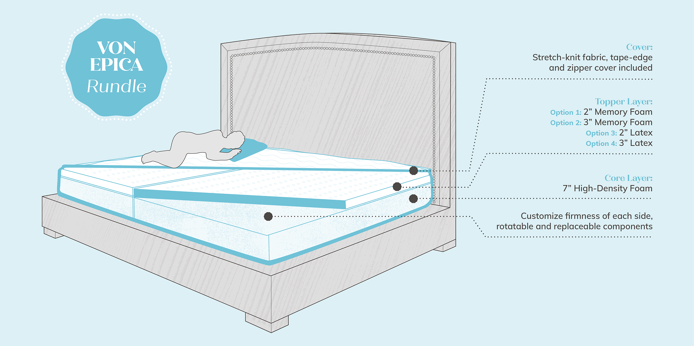 Oversized Mattress Diagram - Von Epica Rundle