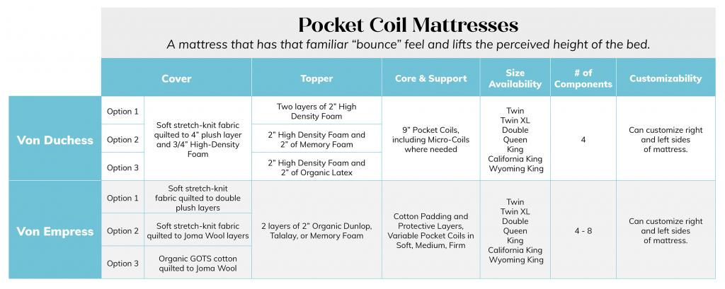 Pocket Coil Mattresses