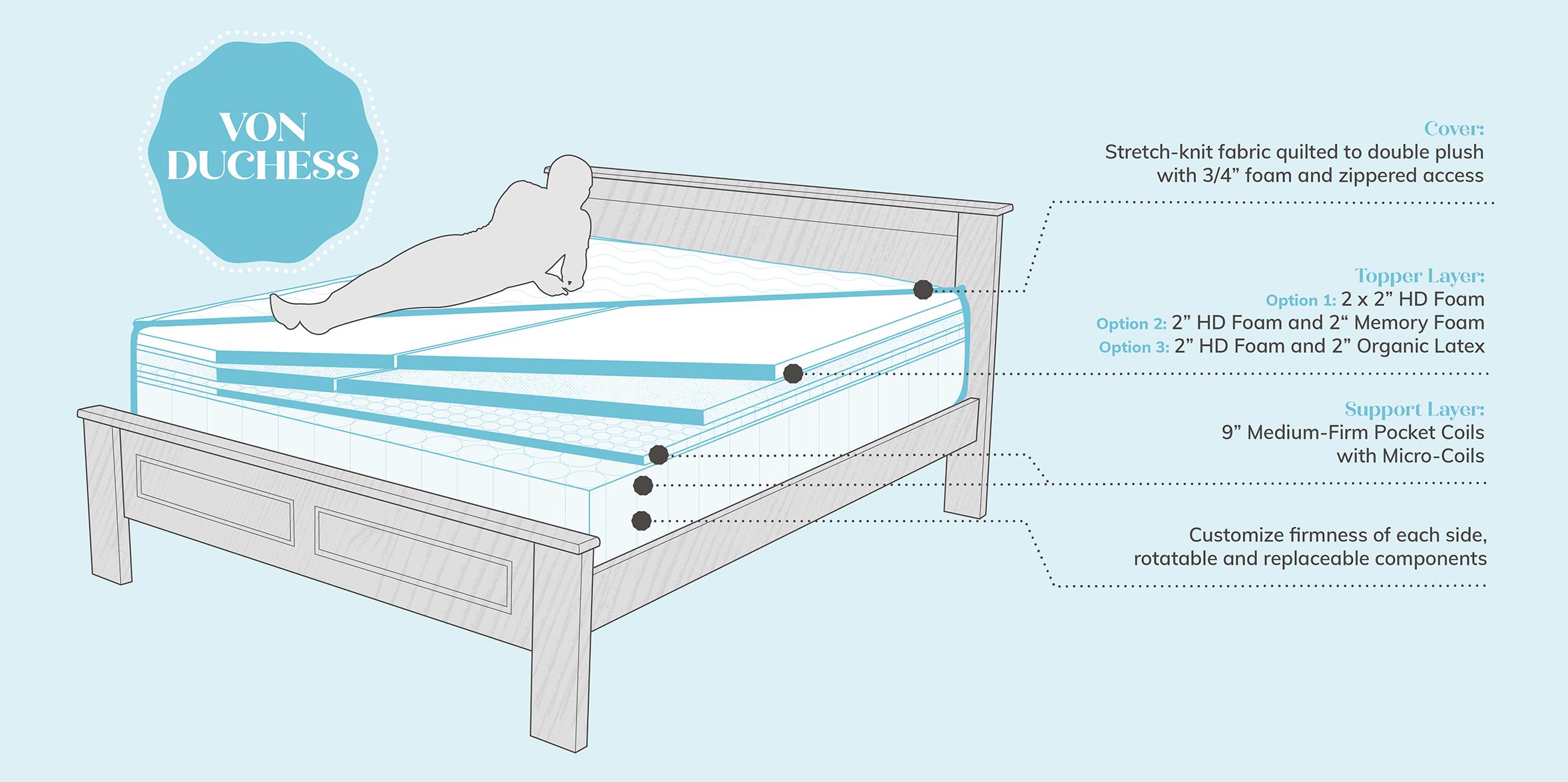 Pocket Coil Mattress Diagram - Von Duchess
