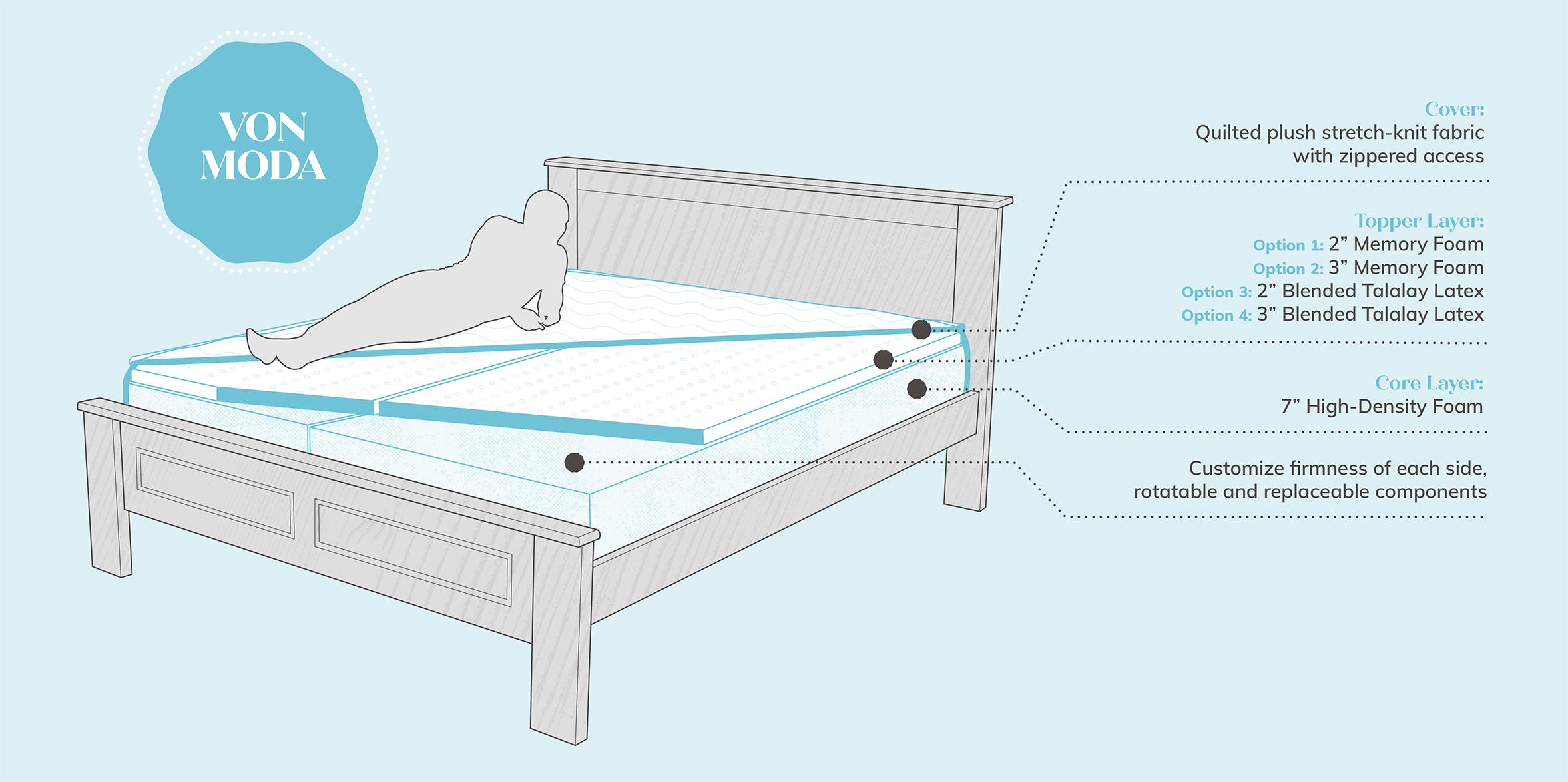 Hybrid Mattress Diagram - Von Moda