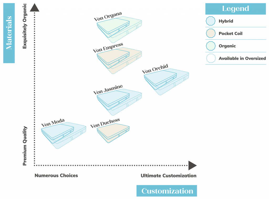 Von Viva Product Line Comparison Graph